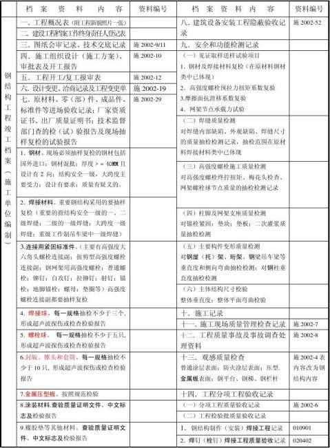 长沙市钢结构工程竣工档案内容及排列顺序