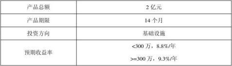 中原信托安益xx期浙江湖州市吴兴区南太湖建投信托计划14个月风险测评报告