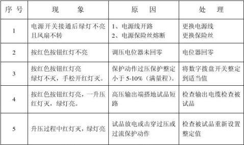 氧化锌避雷器试验操作规程J2013