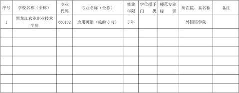 20xx年新增专业申报材料应用英语专业旅游