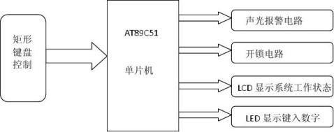 单片机课程设计报告电子密码锁