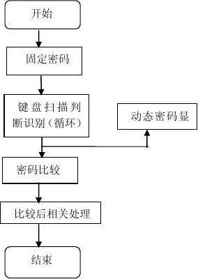 电子密码锁单片机课程设计