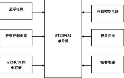 电子密码锁课程设计报告