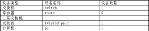 局域网技术与组网工程实验报告上交13