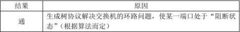 组建中型校园内部局域网综合实验报告125511020xx钟永亮