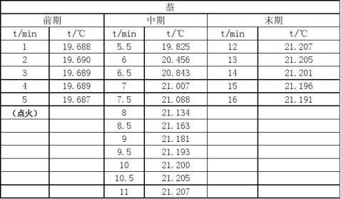 燃烧热的测定实验报告