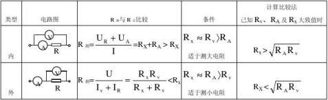 20xx年高中物理电学实验专题
