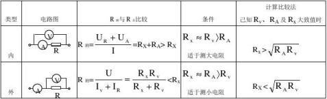 高中物理基础知识总结22电学实验专题