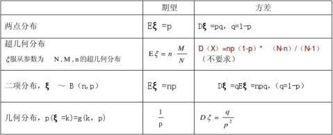 高中数学选修23知识点考点附典型例题