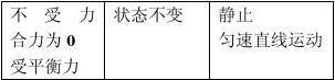 苏科版初中物理力与运动知识点整理1