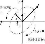 电磁场与电磁波课程知识点总结和公式