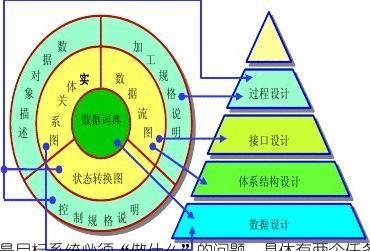 计算机信息管理基础总结