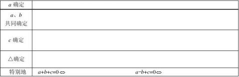 二次函数性质复习表格