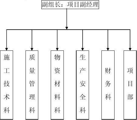 施工组织设计范例