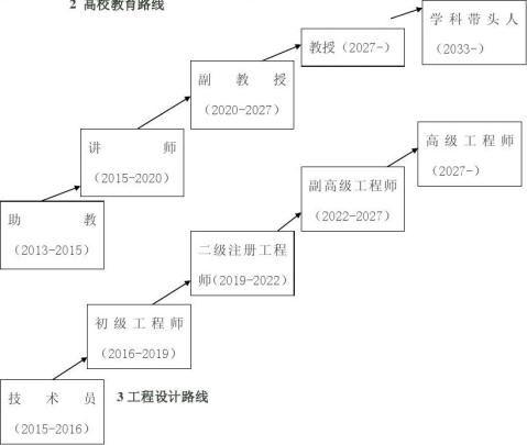 土木工程职业生涯规划