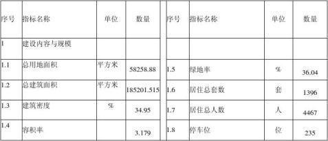 房地产可行性研究报告