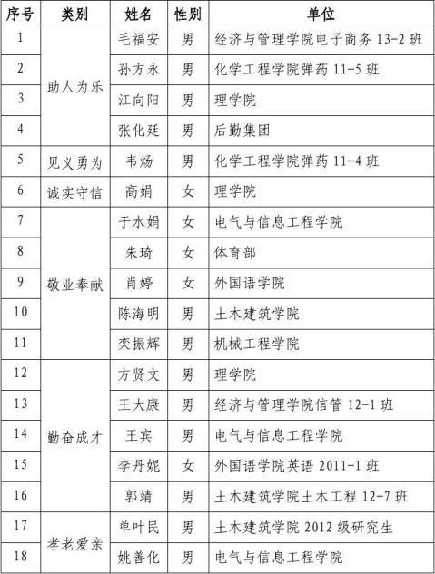 第二届安徽理工大学道德模范候选人事迹材料