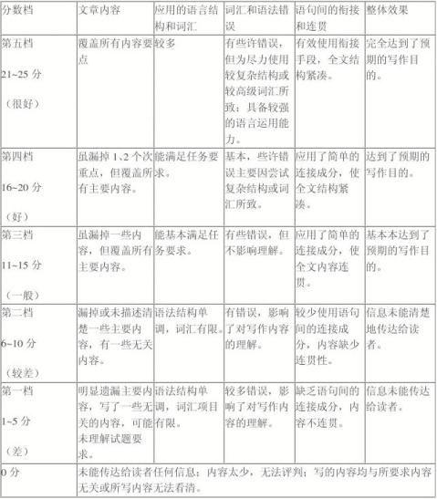 19xx20xx年高考英语试题作文及范文汇总天津卷