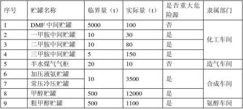 企业环境应急预案编制大纲