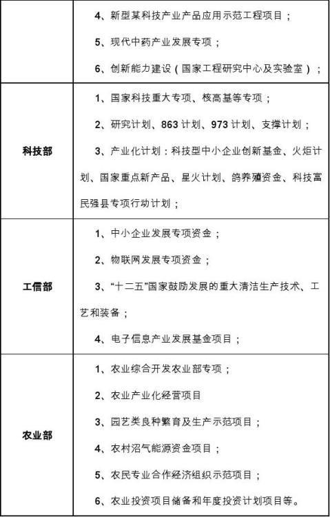 十三五重点项目鸽养殖项目资金申请报告