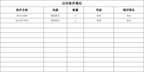 20xx测绘资质申请表