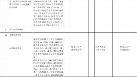 分公司变更登记申请书依照公司法设立的分公司申请变更适用本表