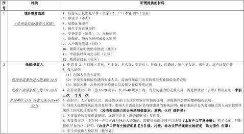 民政各种申请所需材料