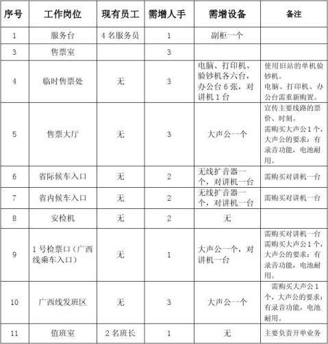 关于春运期间招收临时工的申请报告091217