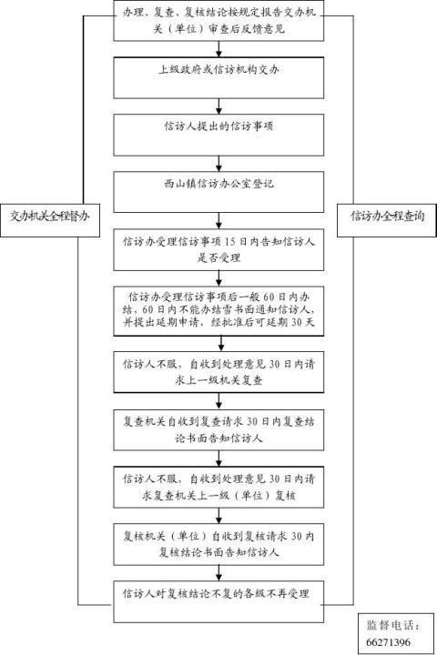 信访处理一般工作流程图