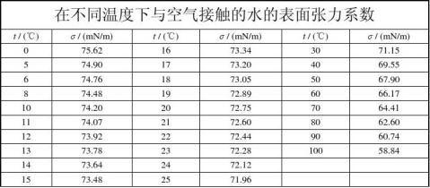 实验讲义液体表面张力20xx9