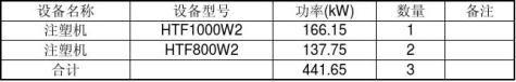 仪表有限公司节能量审核报告1