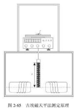 磁化率测定实验报告