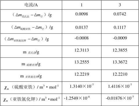 华师11级磁化率报告