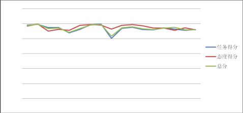 北方20xx年度绩效分析报告