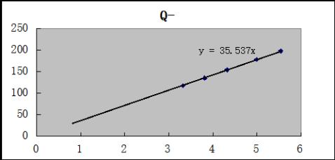 文丘里流量计流量系数率测定实验