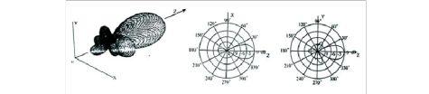 北邮电磁场与电磁波测量实验报告7