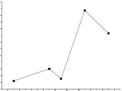 八数码问题A算法的实现及性能分析