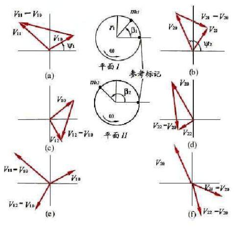 刚性转子动平衡实验实验报告
