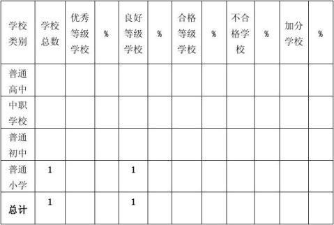附表3中小学校体育工作评估审核结果报表