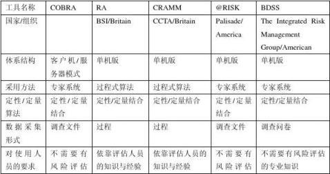信息安全风险评估技术