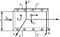 大学物理实验教案霍尔效应