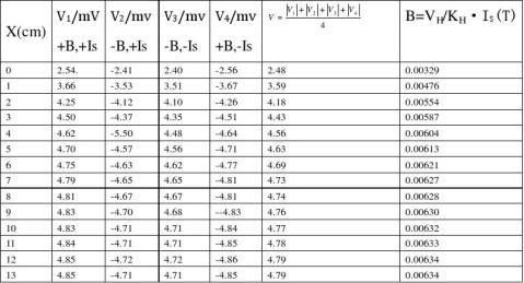 用霍尔效应测量螺线管磁场