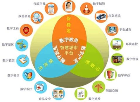 中国与全球智慧城市的发展趋势分析