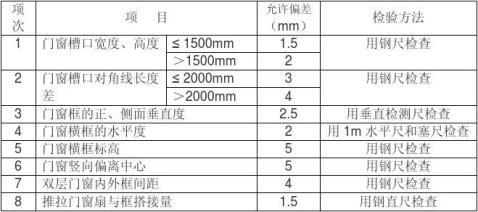 铝合金百叶窗安装工程检验批质量验收记录