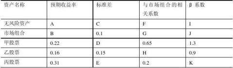 中级财务管理实验报告题目全整理版