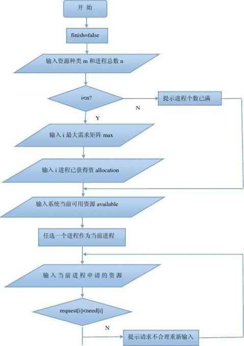 操作系统课程设计实验报告附代码