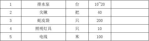防汛防涝防台风应急预案