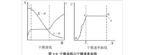 干燥速率曲线的测定