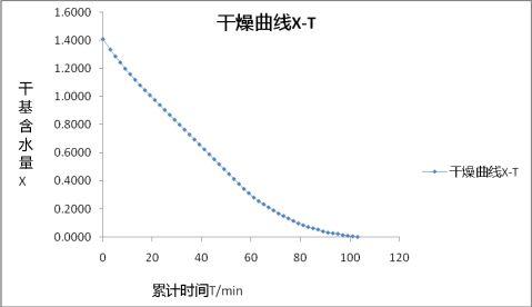 干燥曲线与干燥速率曲线的测定