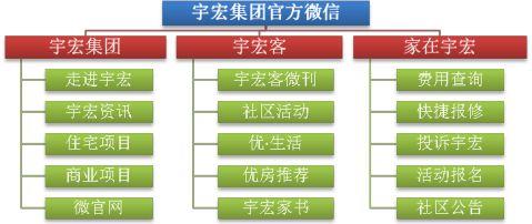宇宏集团微信公众平台建设方案0
